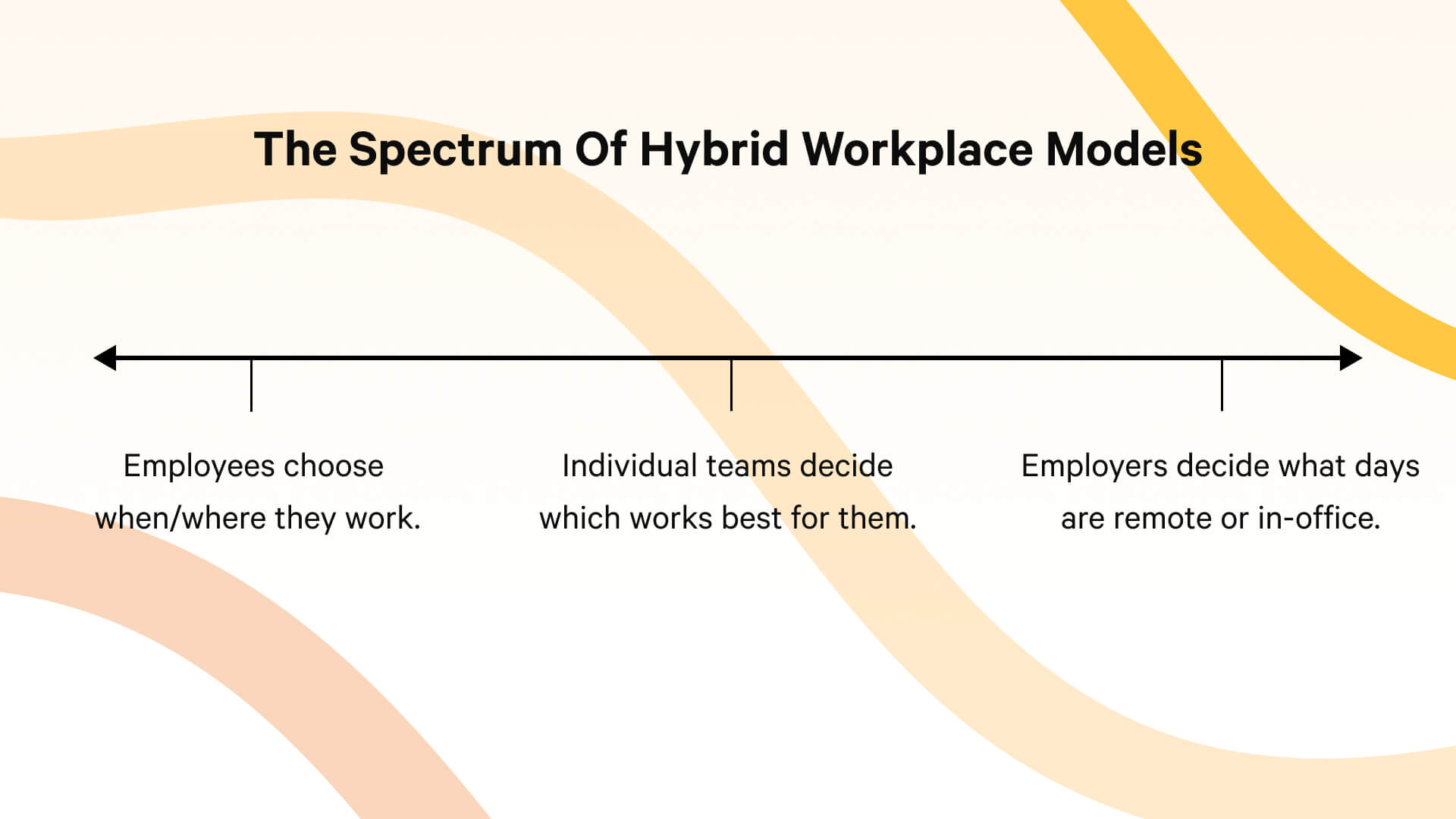Different types of hybrid workplaces fall along a spectrum of employee freedom vs centralized decision making