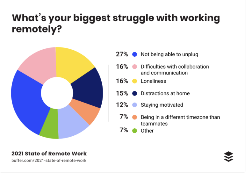 """Buffer remote work study: what's your biggest struggle with working remotely? The majority (27%) state the """"not being able to unplug) is their biggest struggle."""