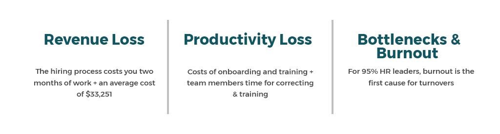 Retaining talent is important because of revenue loss, productivity loss and bottlenecks and burnout among existing employees who have to pick up the slack.