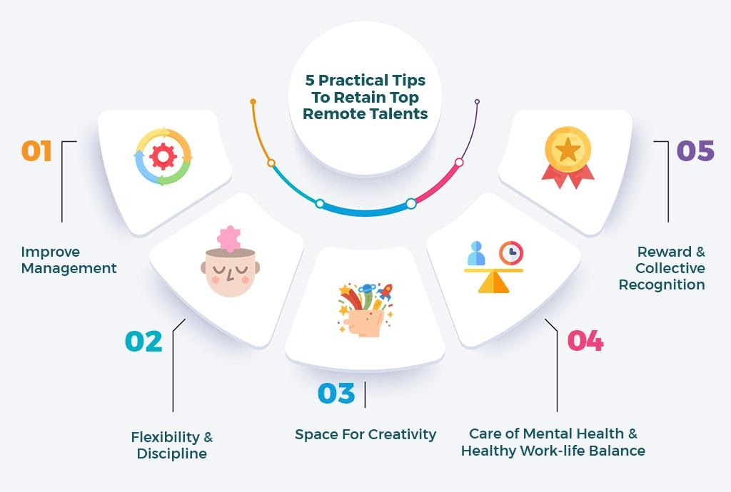 Five practical ways to retain top talent are to improve management, focus on flexibility and discipline, create space for creativity, care for mental health, and reward employees.