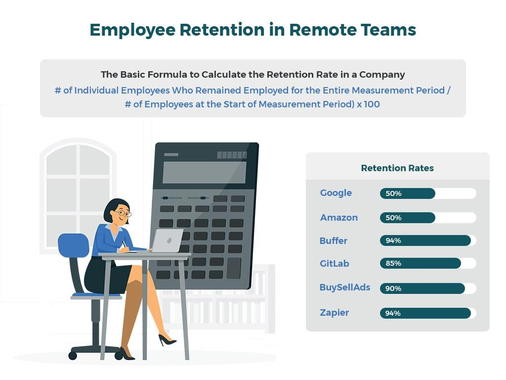 A graphic explaining the formula to calculate retention rate. Also the retention rates of reputable companies like Amazon, Google, Buffer, GitLab, BuySellAds, and Zapier.