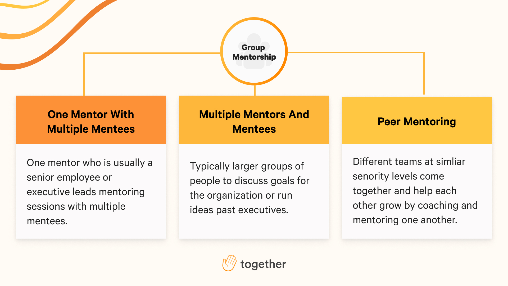 The three different types of group mentoring.