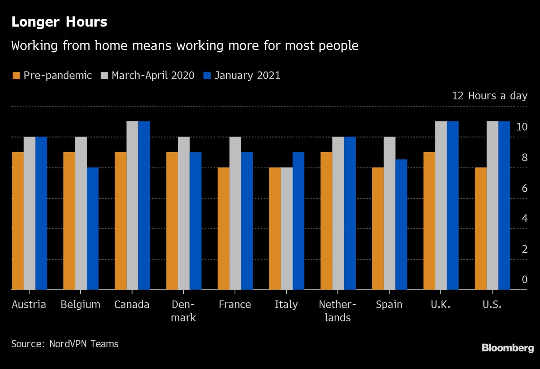 Those who work from home tend to work longer hours.