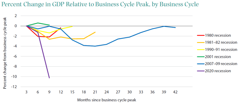 Percent change in GDP relative to business cycle peak