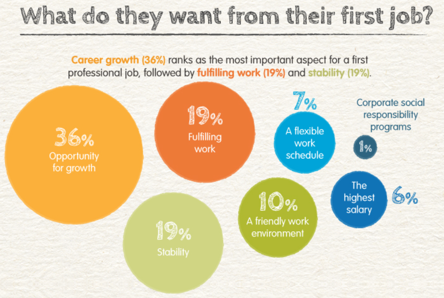 What genz want from their jobs most is opportunity for growth