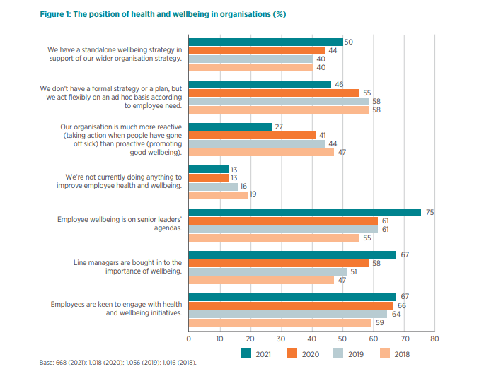 The position of health and wellbeing in organizations. In 2021 most leaders have employee wellbeing on their agenda.