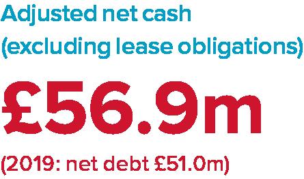Adjusted net cash (exclusive of lease obligations): £56.9m (2019: net debt £51.0m)