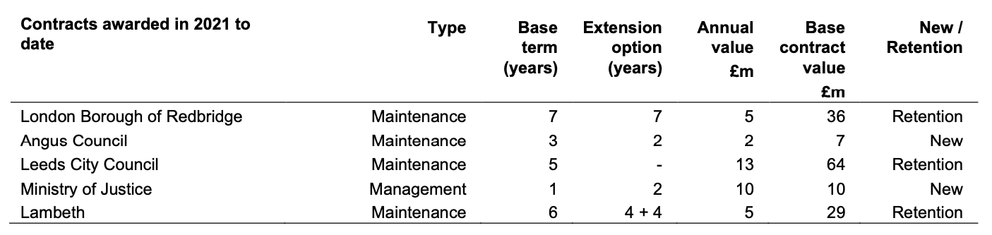Table showing contracts awarded in 2021