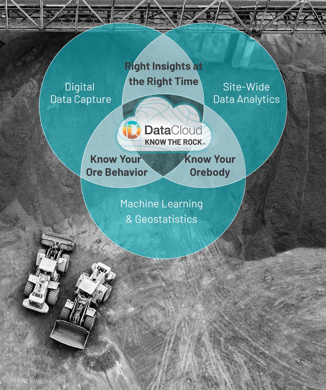 http://www.datacloud.com/blog/two-2020-digital-transformation-success-stories
