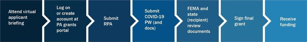 COVID-19 Public Assistance Graphic