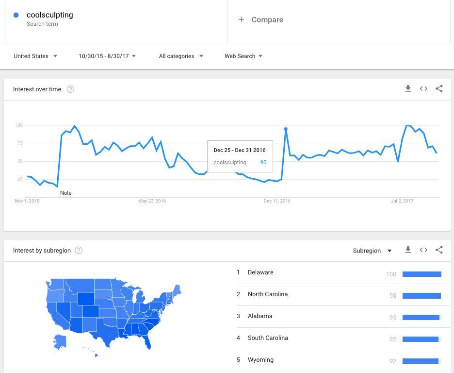 Blog-Google-Trends-CoolSculpting