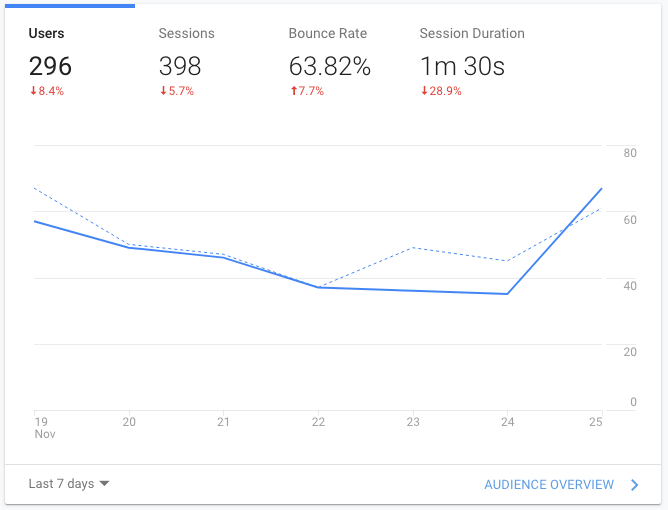 Bounce Rate Report