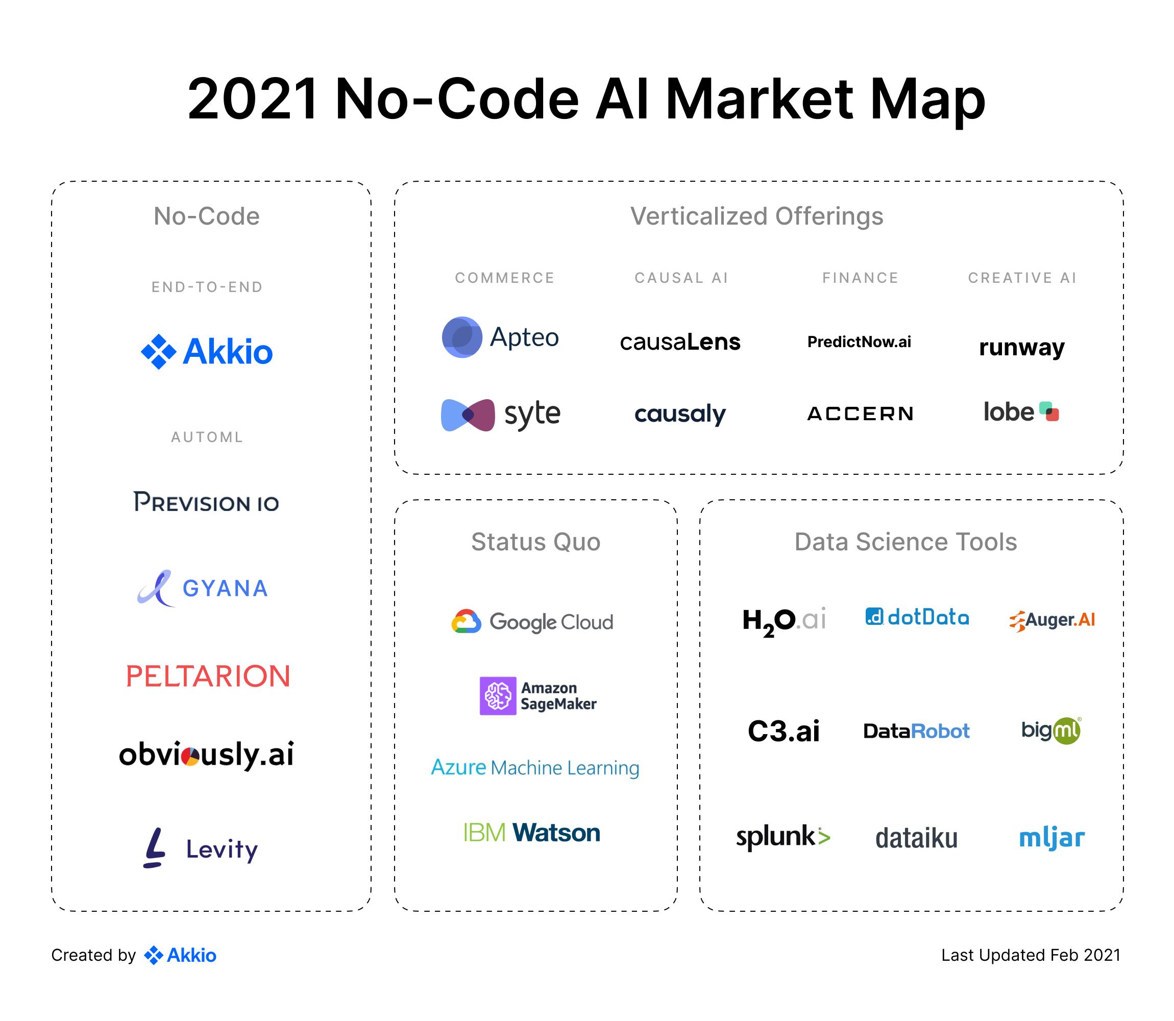 No-Code AI Market Map 2021