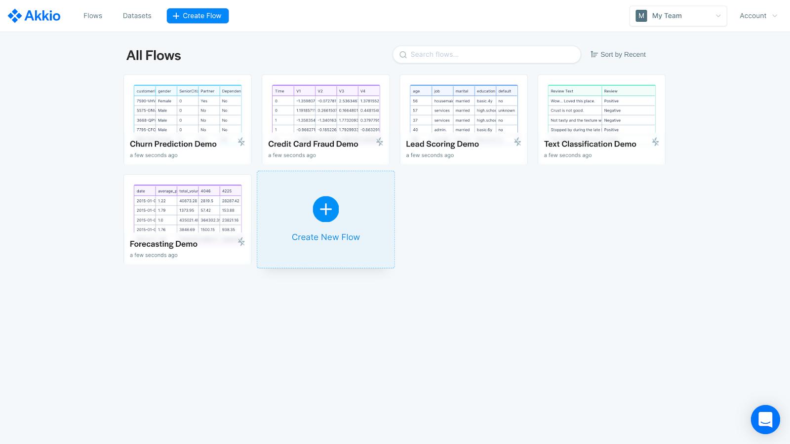 """A screenshot of Akkio's """"All Flows� page, including a Credit Card Fraud Demo using their no-code AI platform."""