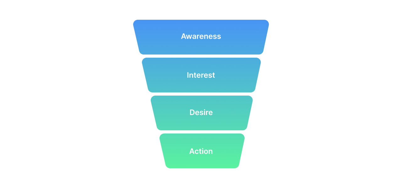 The four stages of the sales funnel: Awareness, interest, desire, and action.