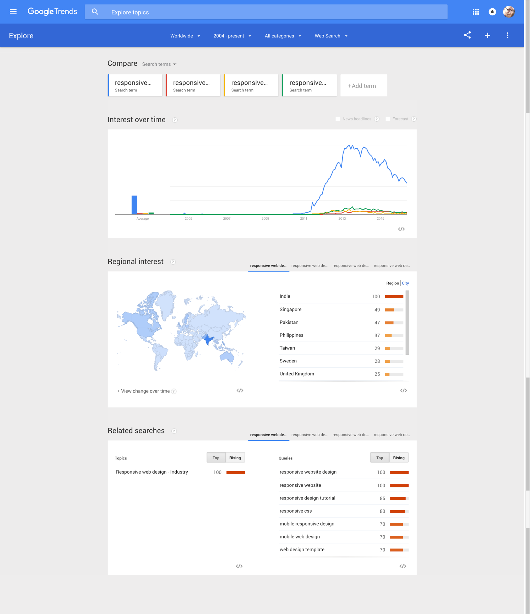 """Google Trends provides tons of keyword ideas related to """"responsive web design"""""""