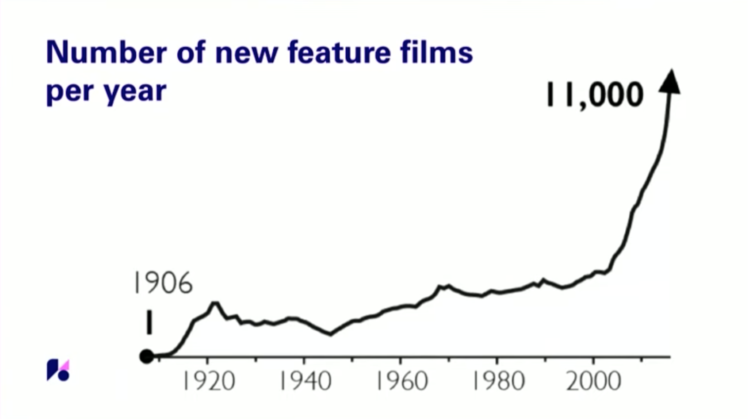 new featured films per year