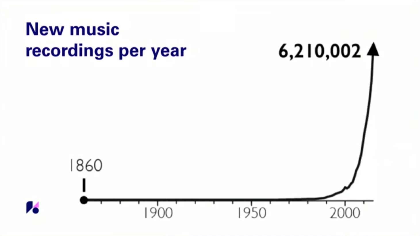 music recordings per year