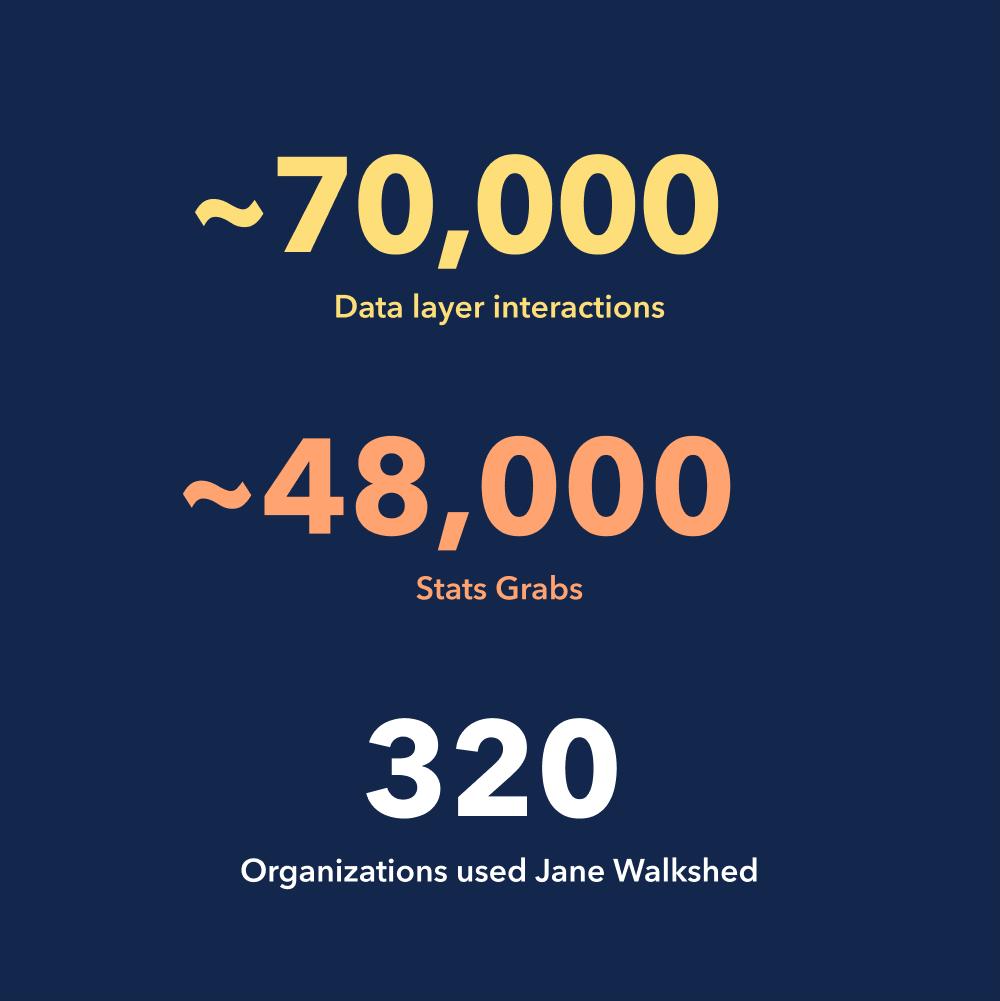 unique user data graphic