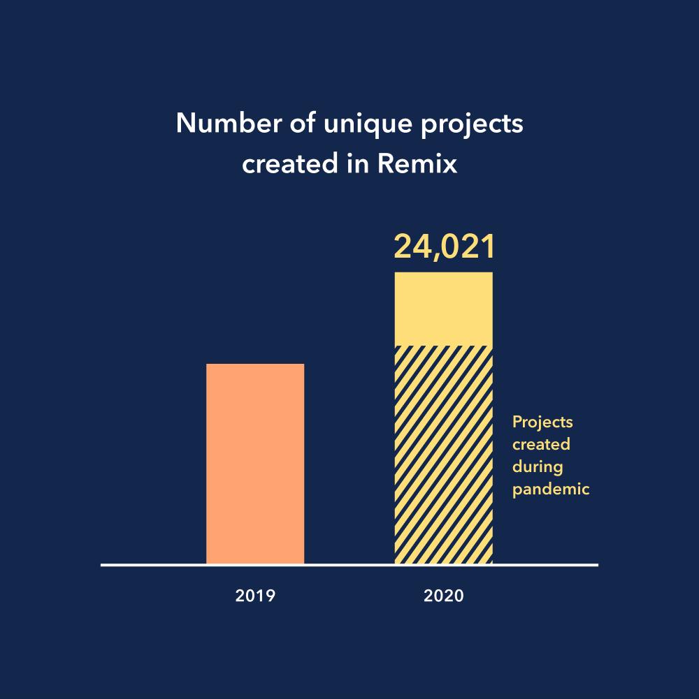 unique projects graphic