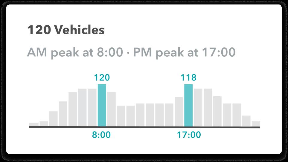 Scheduling vehicle data