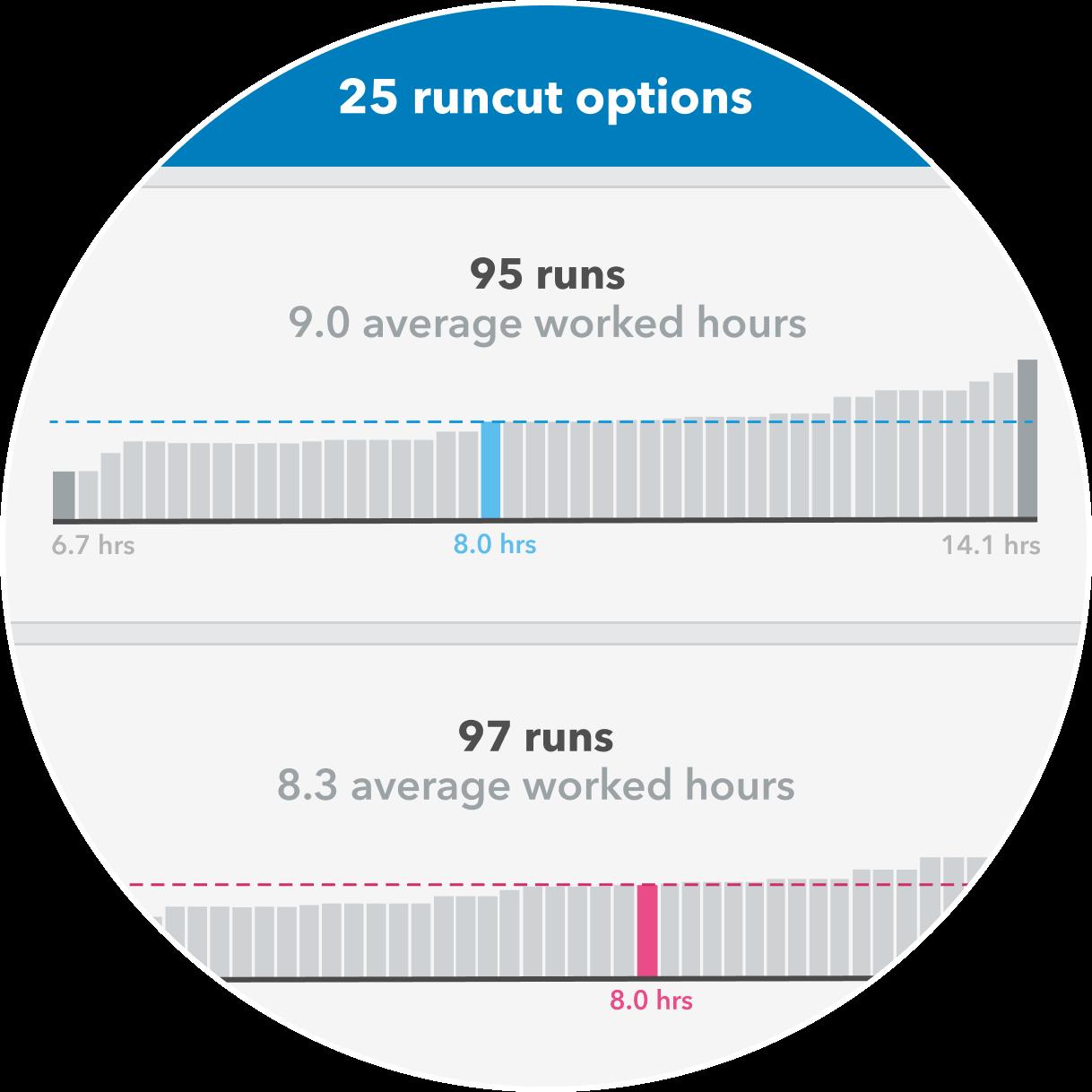 Remix Scheduling runcut options