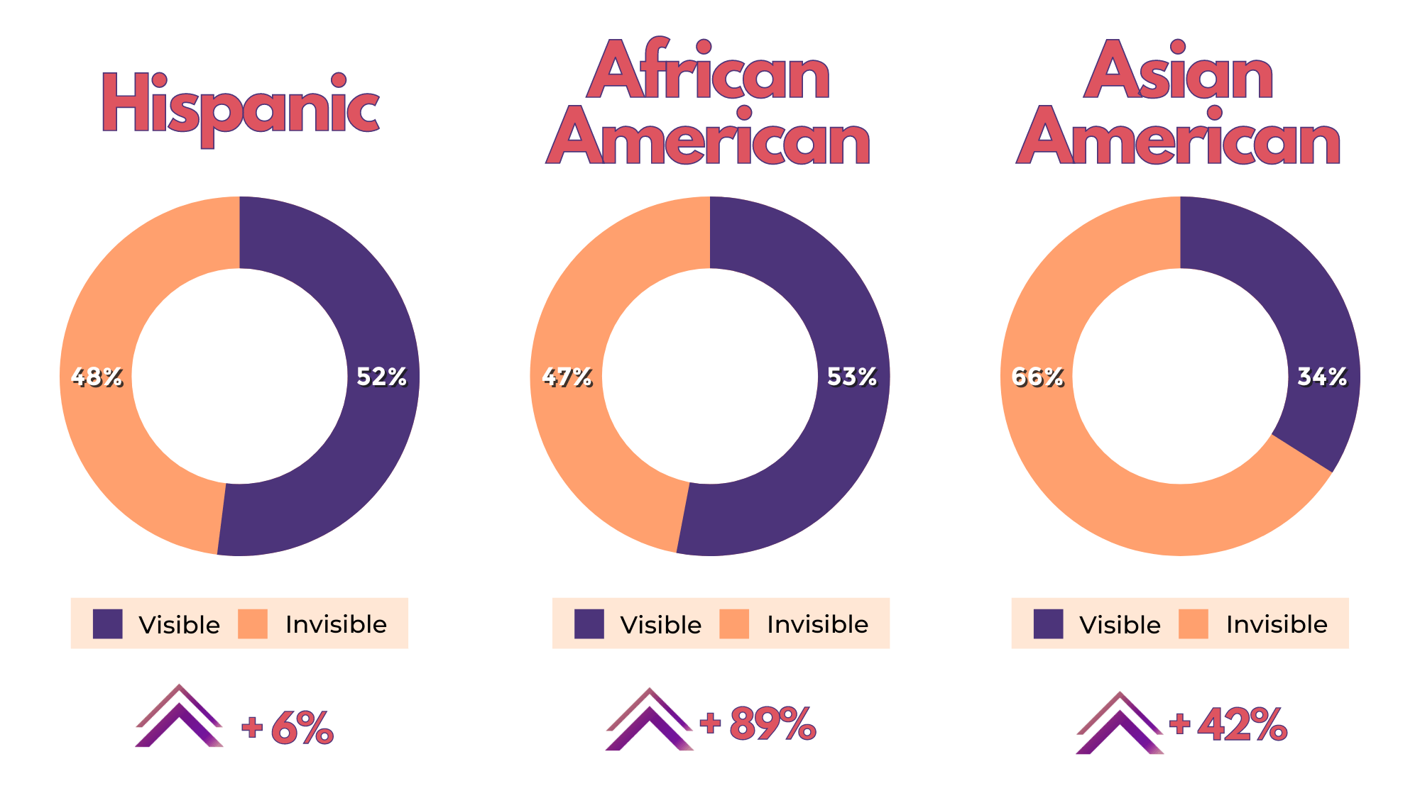 AIMM Data Transparency graph with Hispanic, African American and Asian American specs