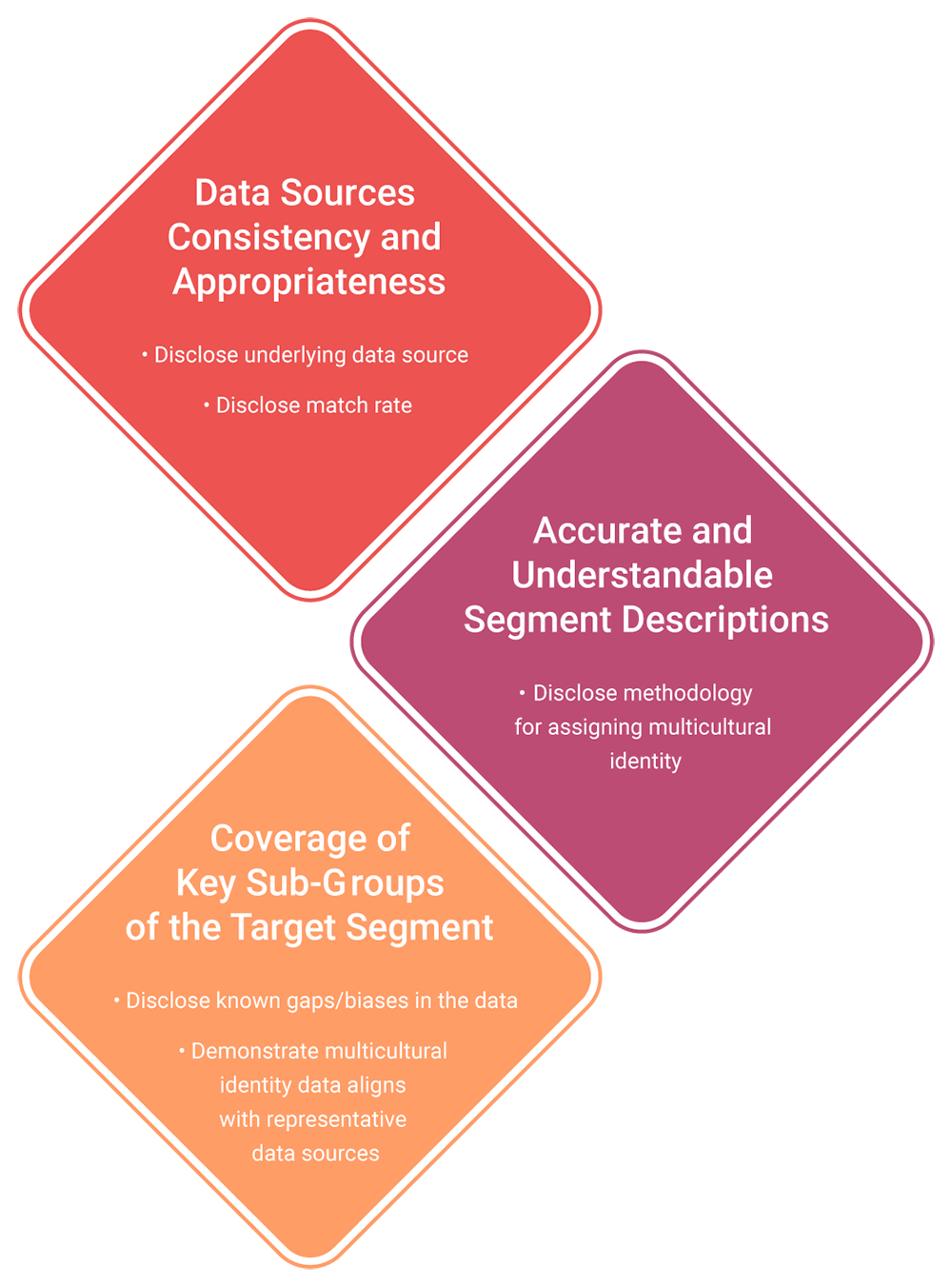 Data best practices for Data Providers