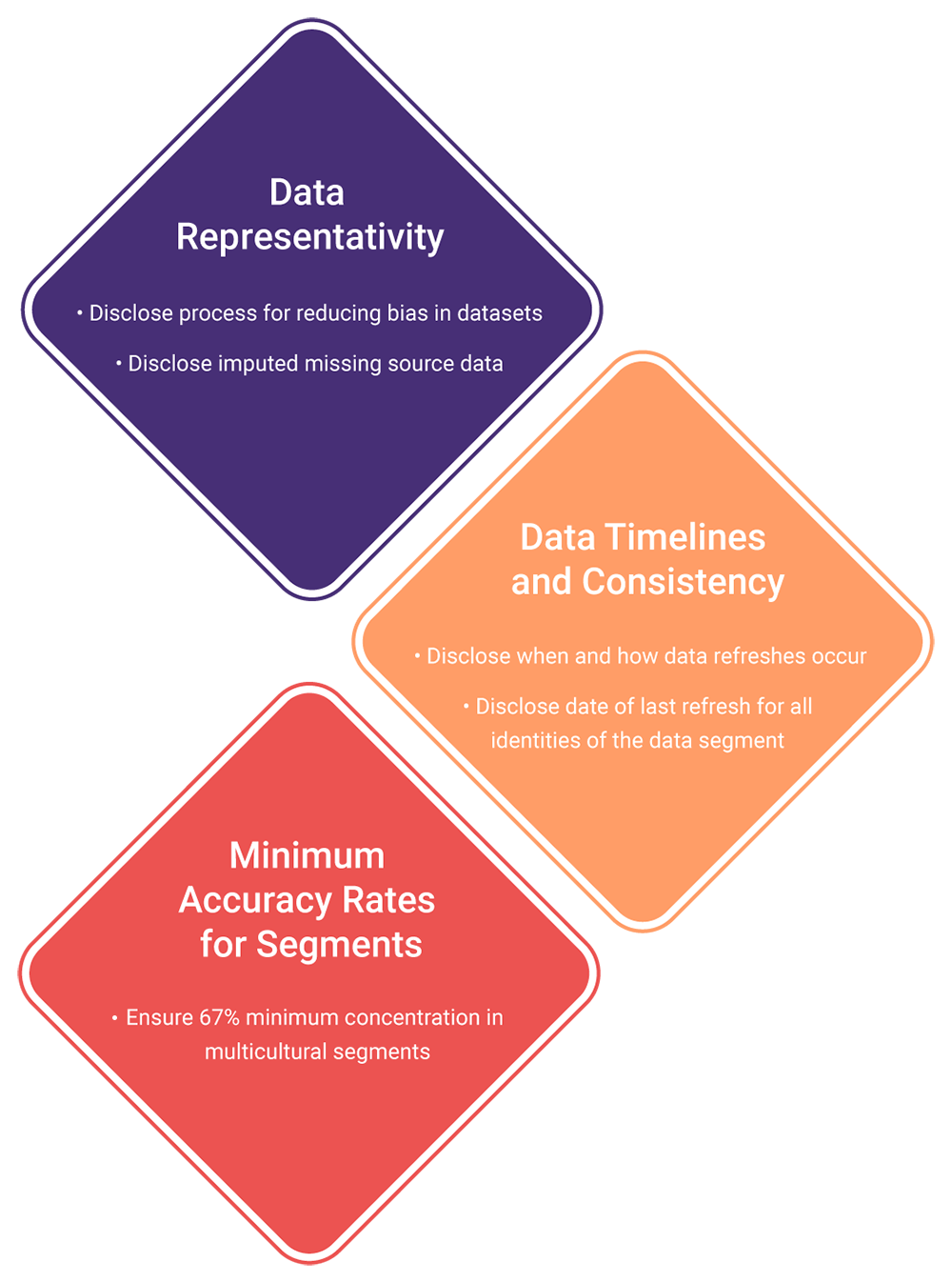 Data best practices for Marketers
