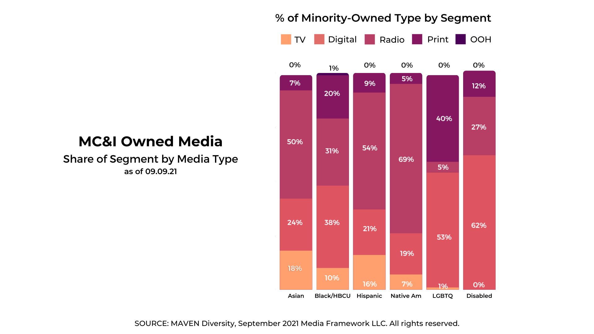 Graph showing MC&I Owned Media as a share of segment by media type