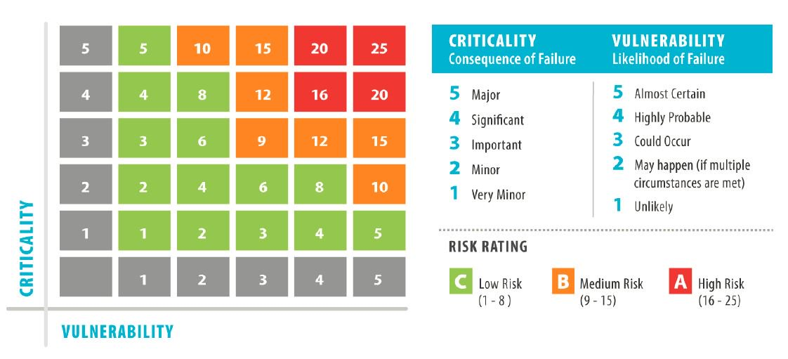 Equipment criticality matrix
