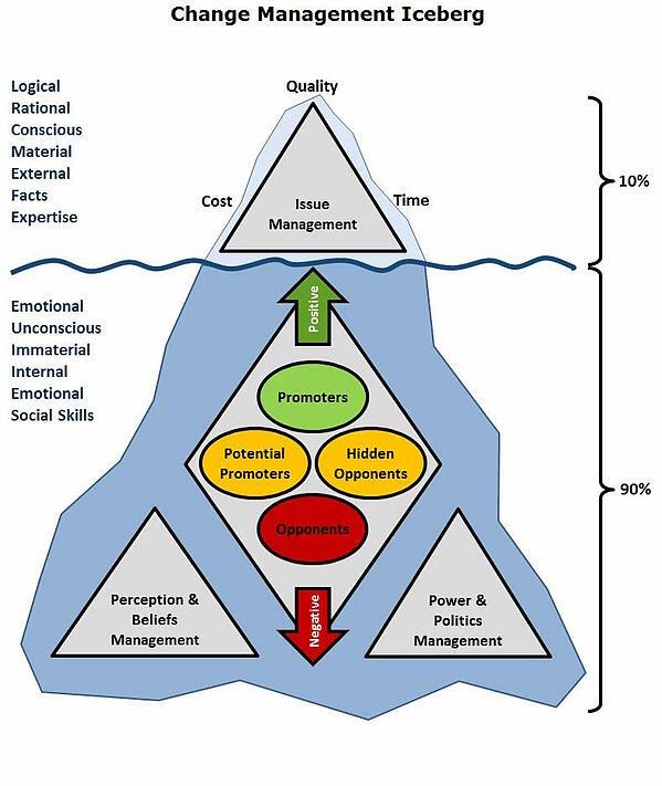 Change_Management_Iceberg