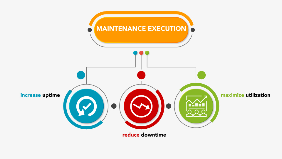 Increase Uptime Reduce Downtime