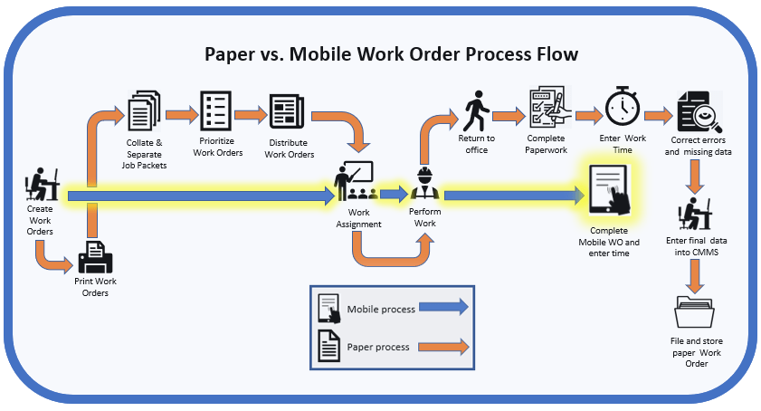 A comparison of typical work processes in both mobile and paper.