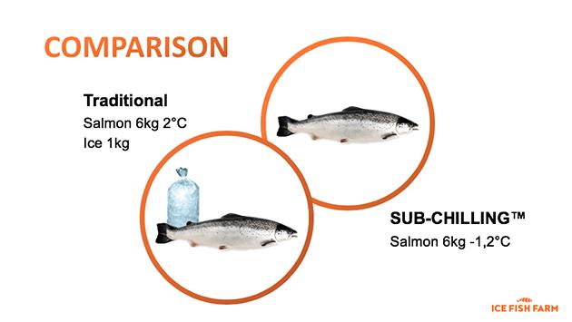 Comparison Traditional vs SUBCHILLING™