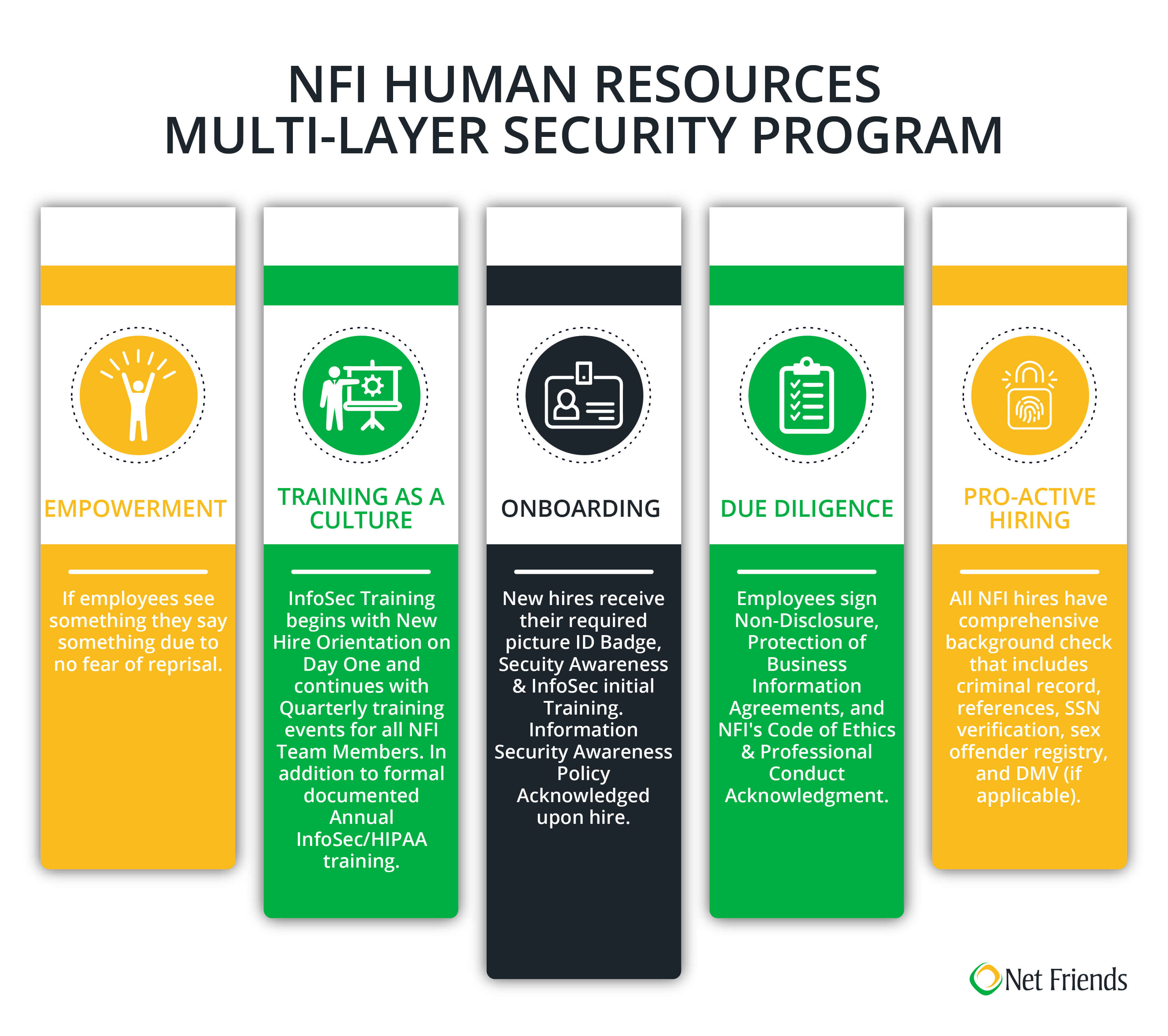 NFI Human Resources  Multi-layer Security Program info-graphic
