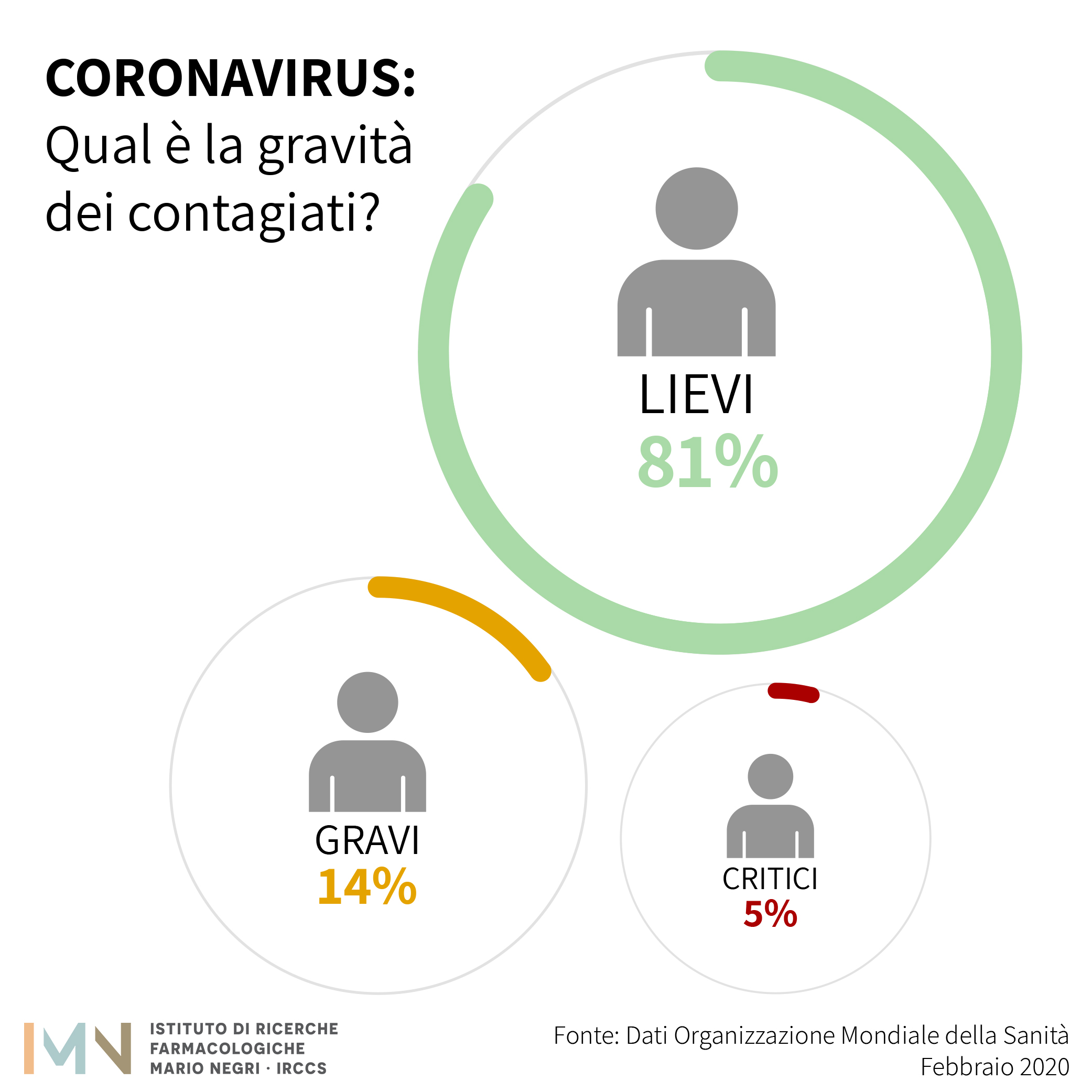 percentuali gravità infezione da corona virus