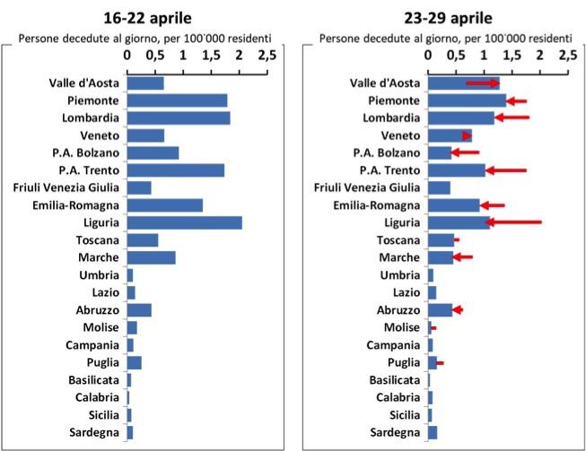 Il numero di persone decedute nelle regioni italiane: la variazione del trend nelle ultime due settimane