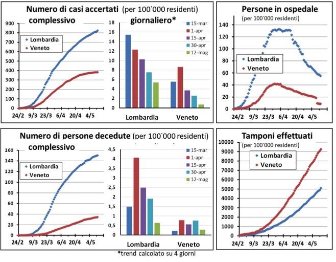 Lombardia e Veneto: quattro indicatori a confronto