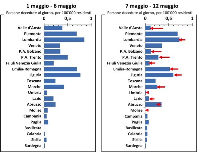 Il numero di persone decedute nelle regioni italiane: la variazione in maggio