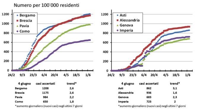 nuovi casi nelle province Lombarde, Piemontesi e Liguri
