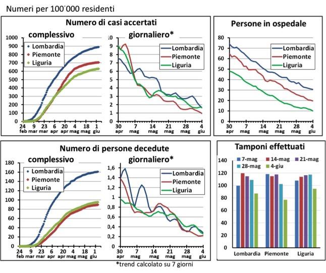 lombardia, piemonte e liguria: trend diffusione