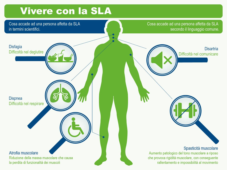SLA sintomi