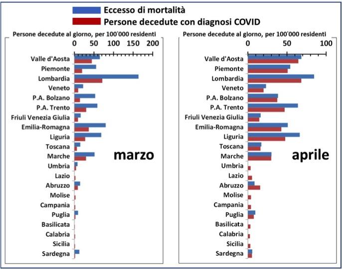 L'eccesso di mortalità registrato dall'ISTAT in Lombardia e nelle altre regioni in marzo e aprile