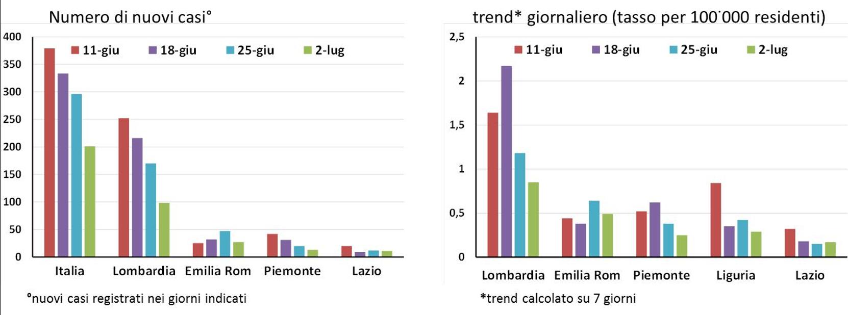 covid-19 trend