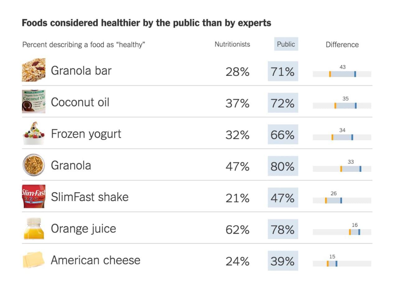 Résultats de l'article du New York Times sur les aliments sains.