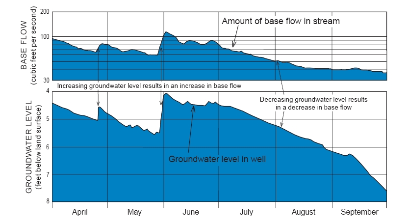Diagram of groundwater elevation, baseflow and recharge