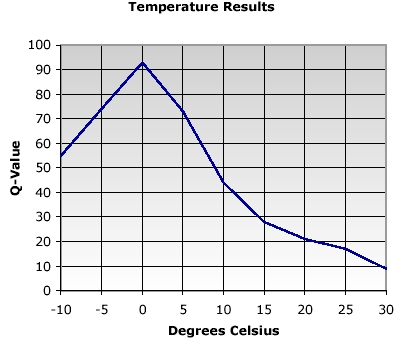 Chart of temperature results