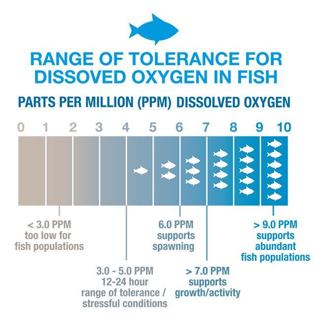 Range of tolerance for Dissolved Oxygen in fish