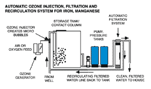 Automatic ozone injection, filtration and recirculation system for iron, manganese